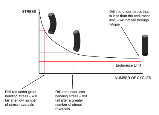 Figure        SEQ Figure \* ARABIC     3      : Typical SN Curve for steel
