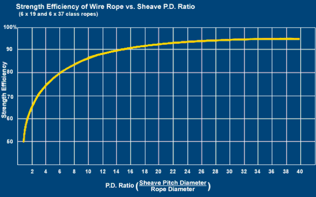Figure   1  : Strength efficiency of wire ropes versus PD ratio