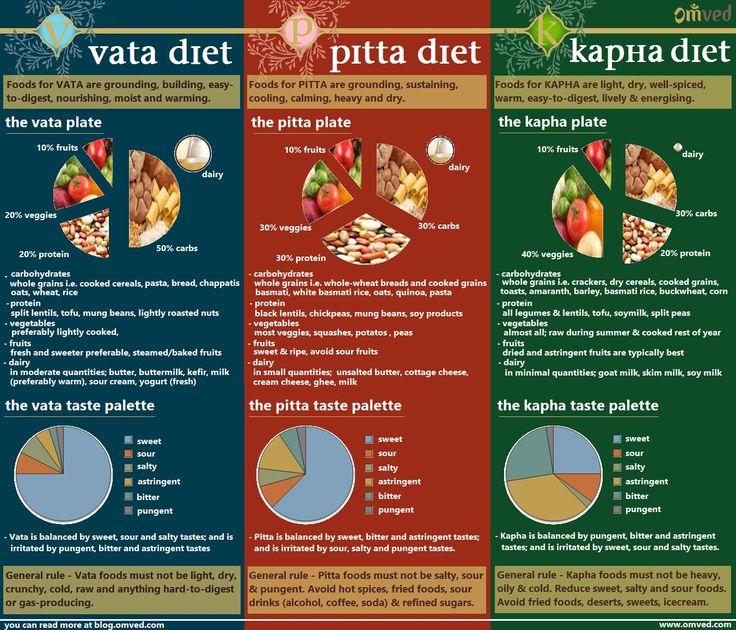 vata pitta and kapha