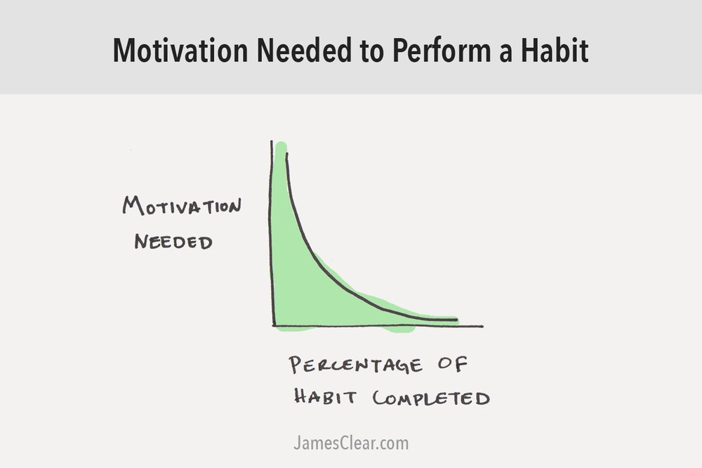 The chart demonstrates that in the beginning it requires a lot of motivation to start a new routine. As you continually do said task, the amount of motivation needed decreases.