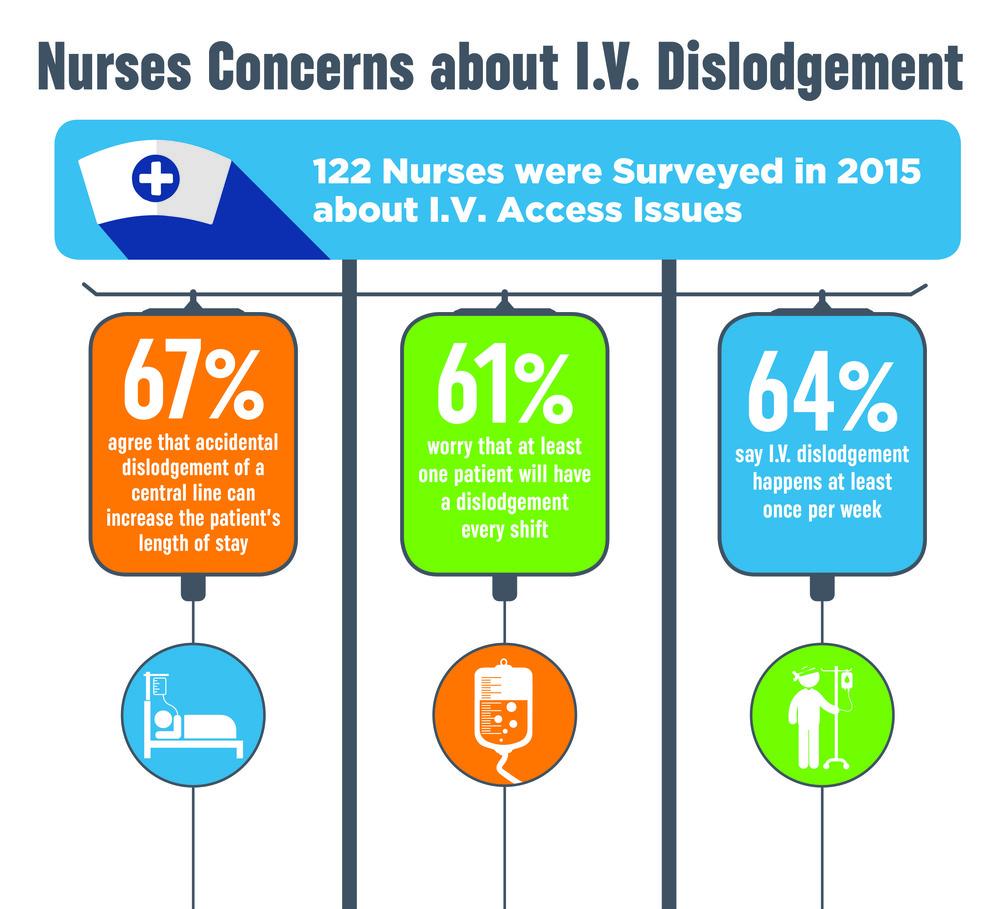 2015 Nurse Survey on I.V. Disldogement Infographic