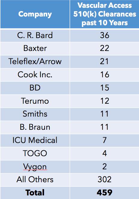 510(k) Vascular Access Clearance list, FDA, clearances past 10 years