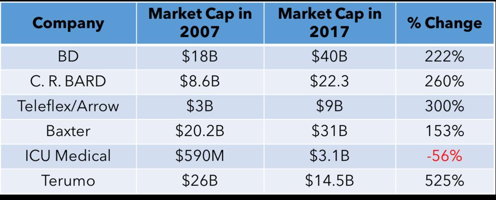 market cap growth