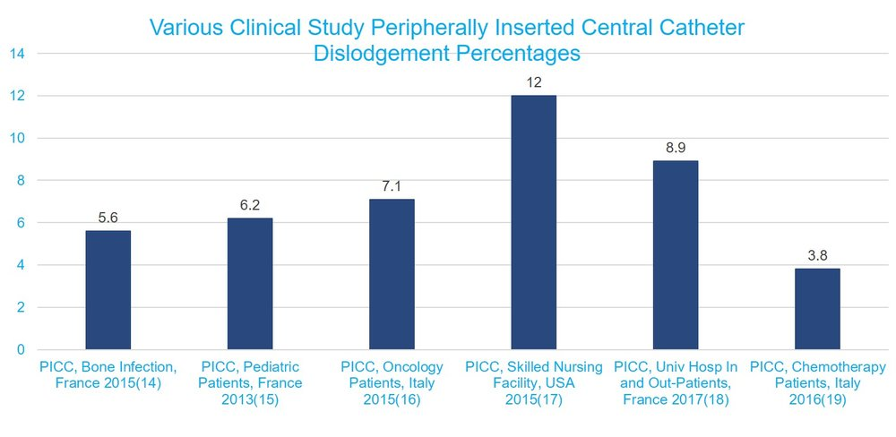 Various Clinical Study PICC Dislodgement Percentages 3.png