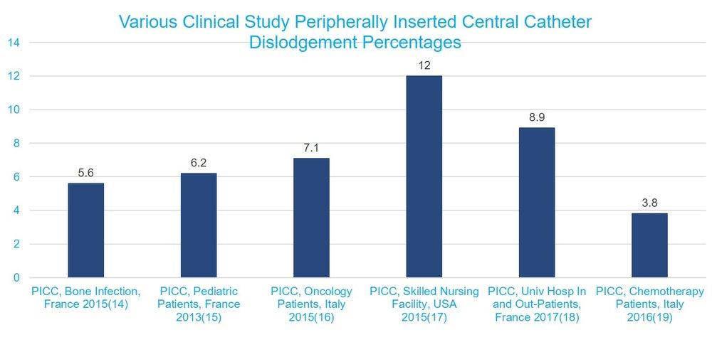 Various Clinical Study PICC Dislodgement Percentages, PICC, IV dislodgment, IV dislodgement, hospital, patients, IV failure, IV complications