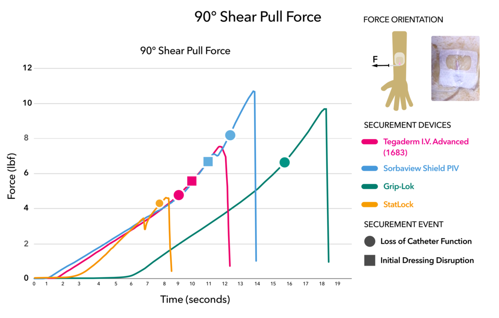 90 degree shear pull force test results