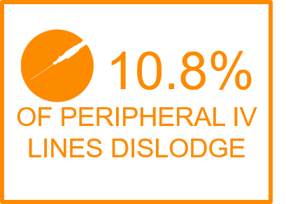 PIV lines dislodge, IV dislodgement, IV dislodgment, patient, peripheral IV, PIV, hospital