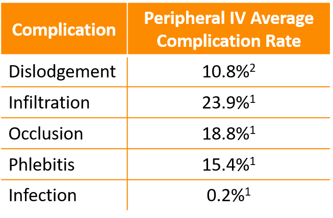 Peripheral IV Complication Rates Abbreviated.png