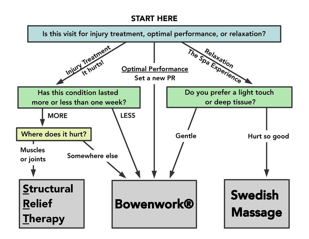 This chart is intended as a guide for first time clients. Bowen Arrow Bodyworks reserves the right to combine or alter techniques based on client symptoms, goals, and progression.