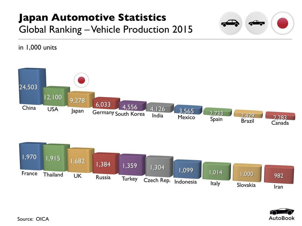 Japan Automotive Standard Set.001.jpeg