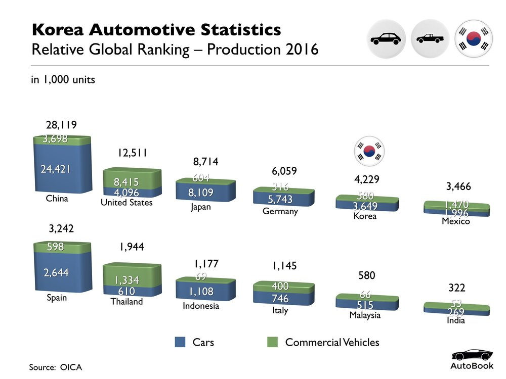 South Korea Automotive Standard Set.001.jpeg