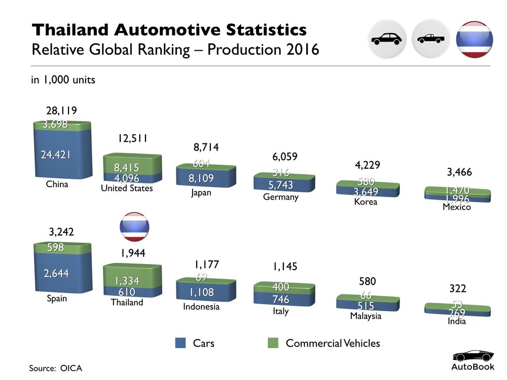 Thailand Automotive Standard Set.001.jpeg