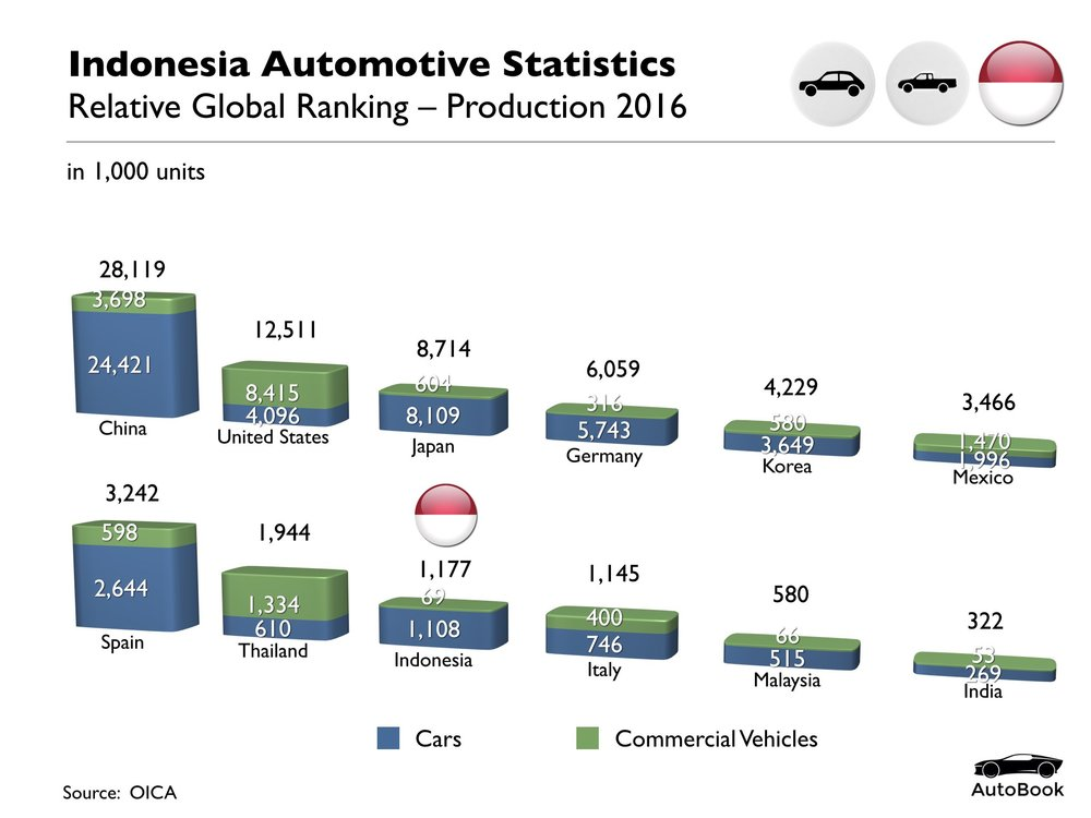 Indonesia Automotive Standard Set.001.jpeg