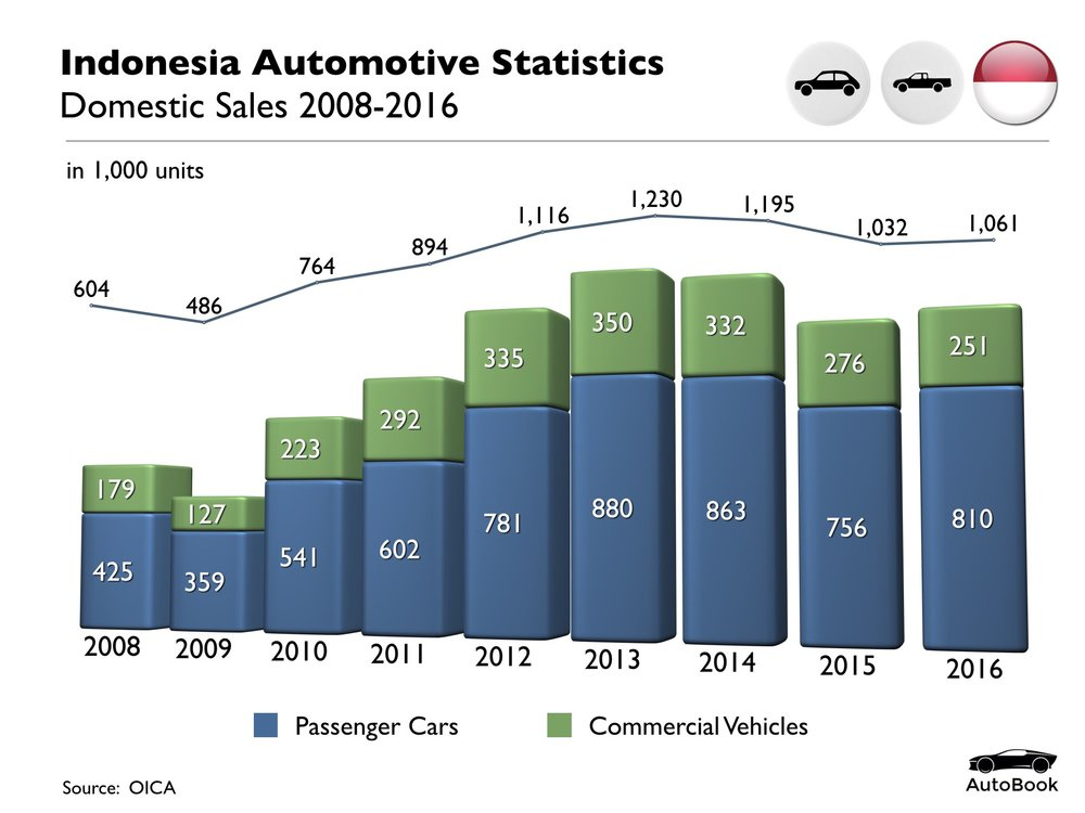 Indonesia Automotive Standard Set.004.jpeg
