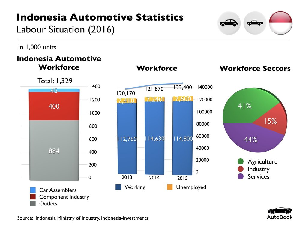 Indonesia Automotive Standard Set.009.jpeg