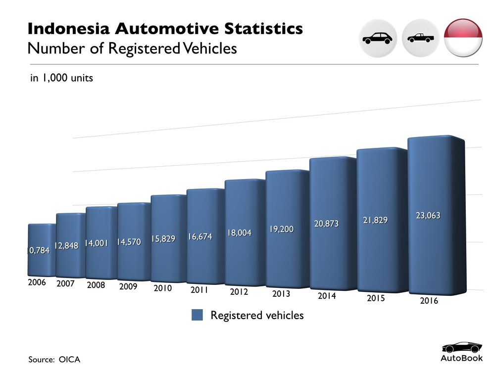 Indonesia Automotive Standard Set.010.jpeg
