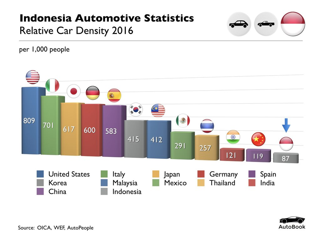 Indonesia Automotive Standard Set.011.jpeg