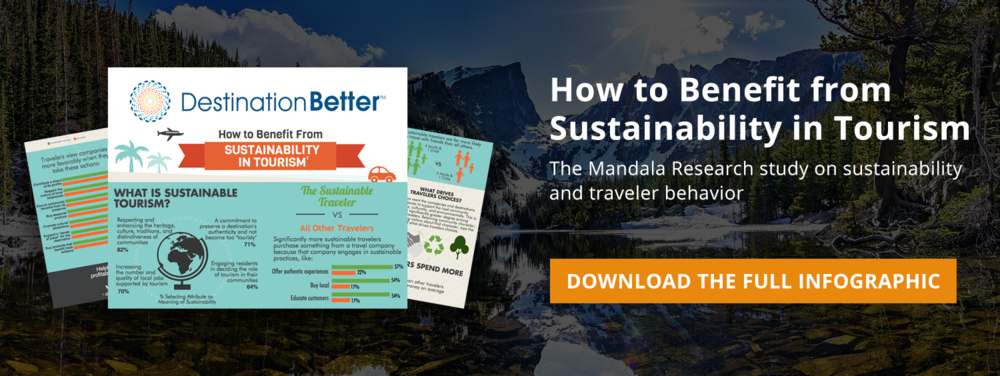 Download the full Sustainable Travelers infographic