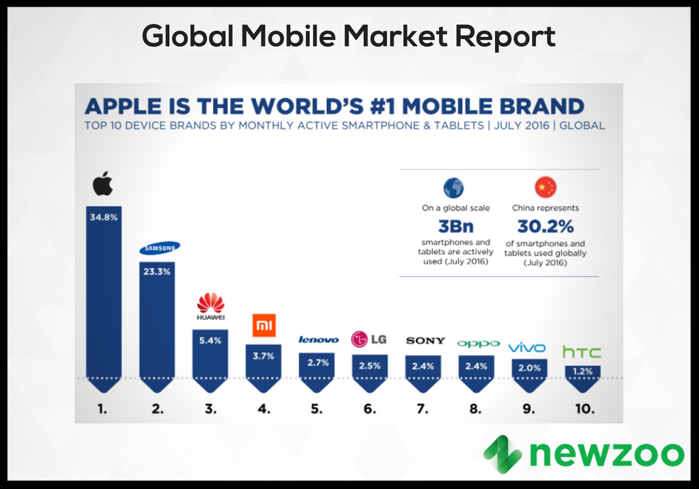 Newzoo's landmark mobile report provides a comprehensive overview of the global mobile landscape including app revenues and forecasts, device brand market share, smartphone penetration, and consumer profiling. DOWNLOAD REPORT ➔