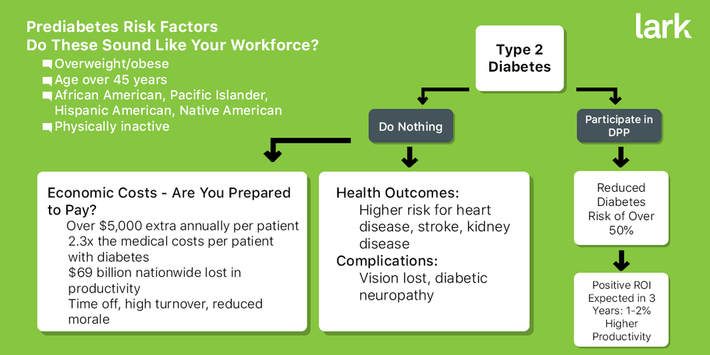 A flowchart depicting the reduction in cost of a diabetes prevention program.