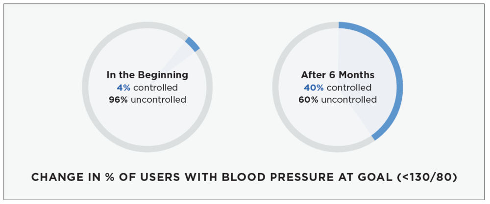 Lark Health's digital therapeutics helps those with Hypertension management coaching.