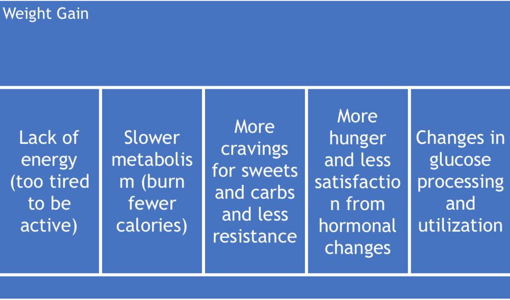 Sleep Apnea Symptoms and Weight Gain