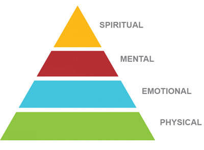energy pyramid.png