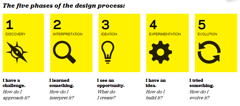 IDEO Design Process