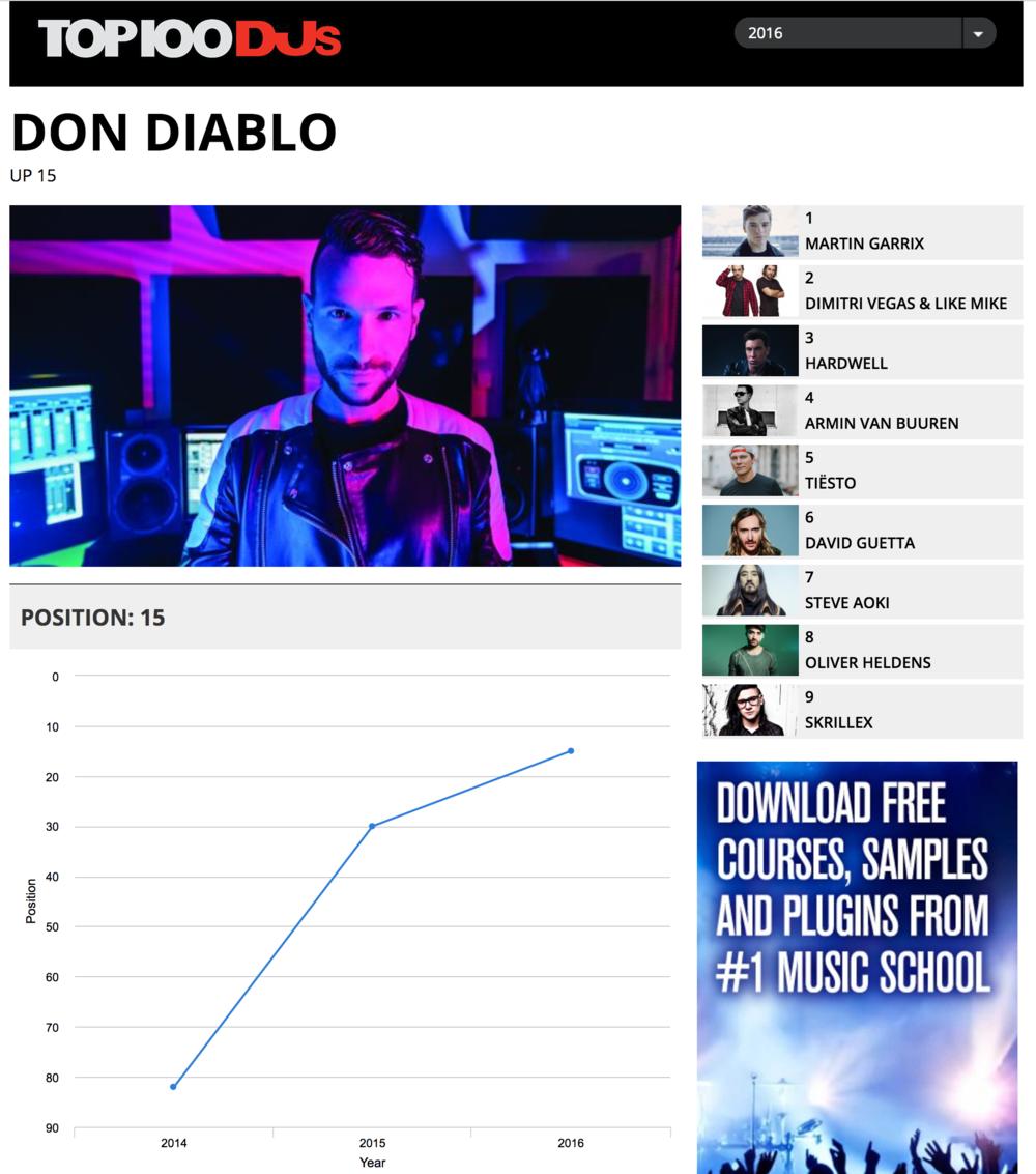 Via DJ MAG.https://djmag.com/top-100-djs/poll-2016-don-diablo
