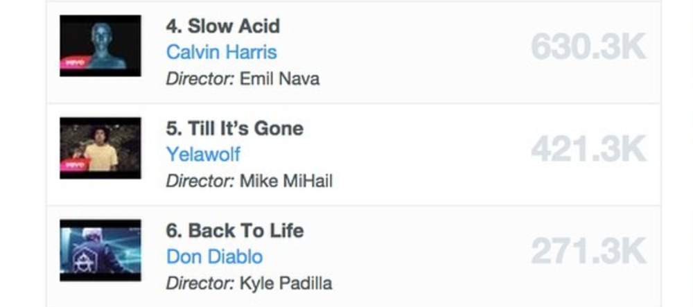 Back To Life was the 6th Most Viewed Video of the week, via IMVDB.
