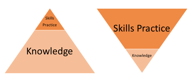 Leadership Learning Pyramid (Gail R).png