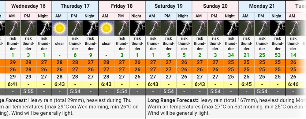 Forecast for the next few days. We cannot go on the water when thunderstorms are predicted... hmmm...