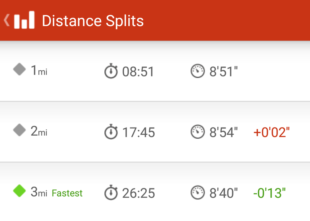 This shows my pace for each mile.