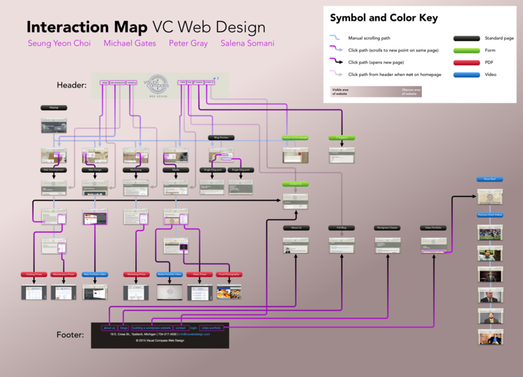 Interaction map (Visual Compass Web Design)