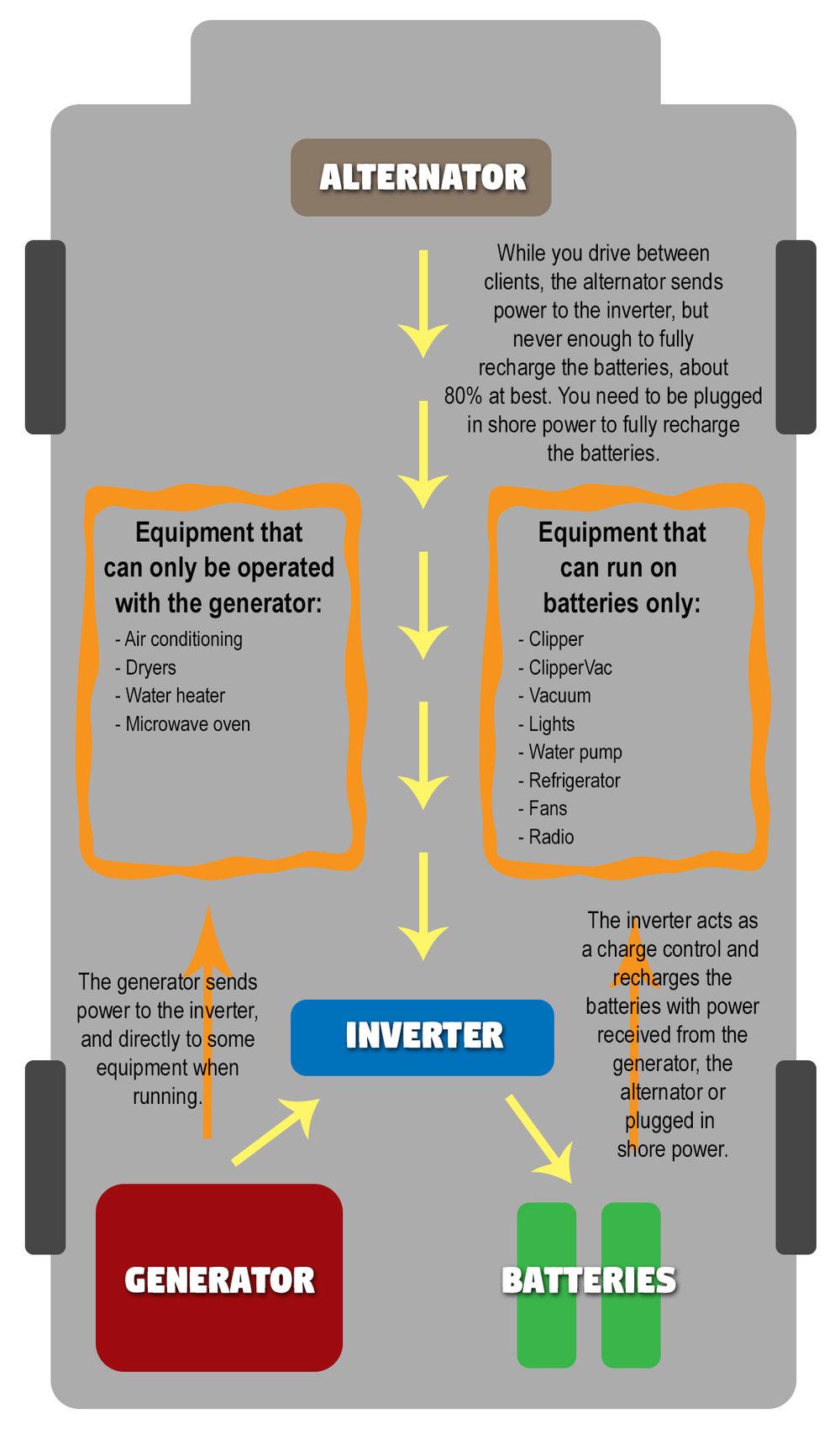 van diagram with generator power.jpg