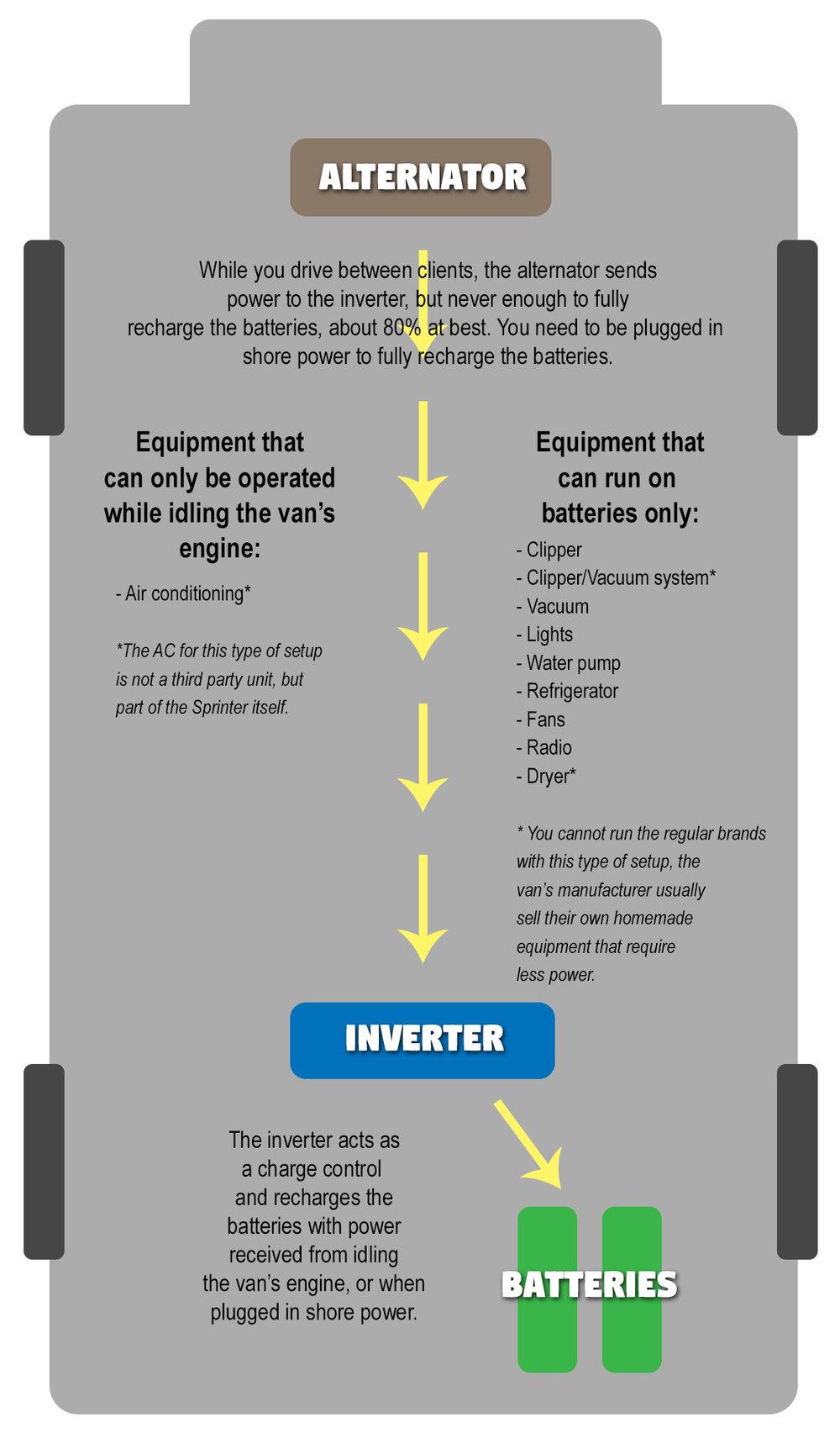van diagram with alternator power.jpg