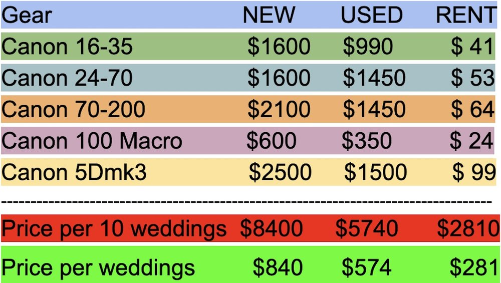 how much it cost to rent camera gear
