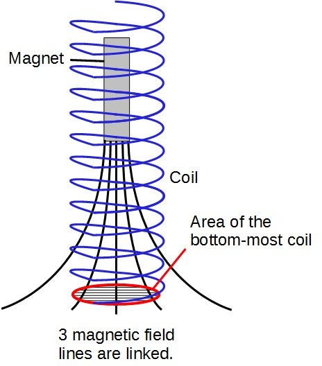 Magnetic flux linkage when magnet is at the top-most position