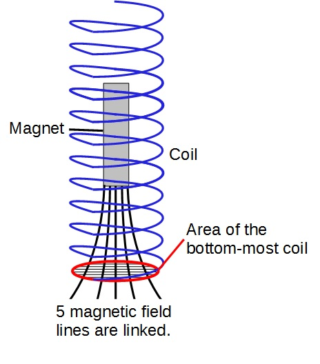 Magnetic flux linkage when magnet is at the bottom-most position
