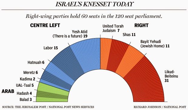 "(Courtesy of the National Post)    Here today, gone tomorrow: This graph shows us ""Today's Knesset"" to give us an idea of the political makeup of Israel and its coalitions, but it won't look like this for long!*"