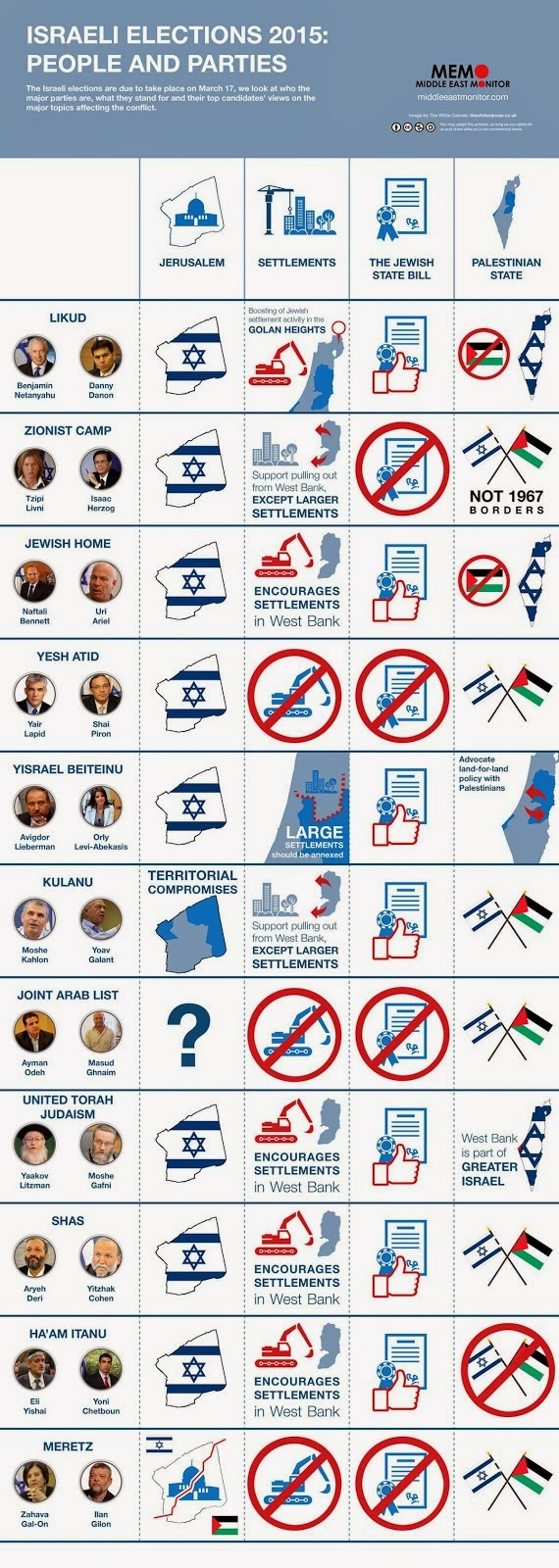 This is a merely a brief list but you can check out  this amazing interactive   infographic    for more information (Courtesy of Mideast Monitor). Just like this infographic, Israeli politics is long-winded full of lots of little details.