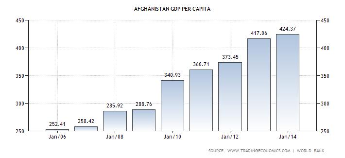 Afghanistan's GDP Per Capita