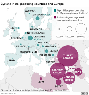 Top Destinations For Syrian Refugees