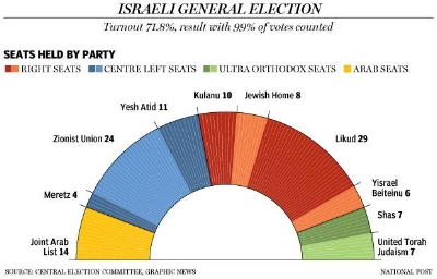 One could assume the Arab parties would grow under a one state solution.