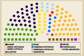 The various religious groups of Lebanon's parliament.