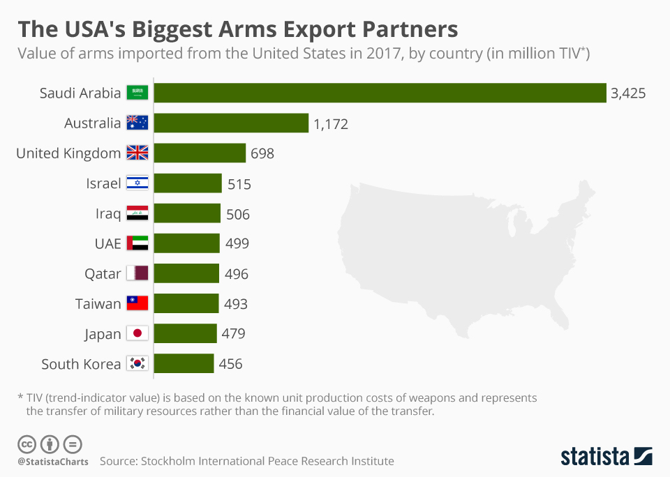 chartoftheday_12205_the_usa_s_biggest_arms_export_partners_n.jpg