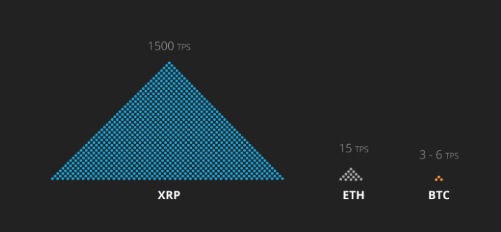 XRP Transaction speed over 100 times faster then Bitcoin