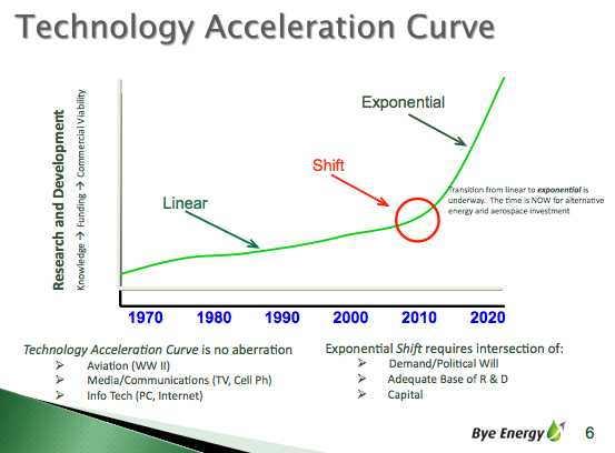Bye Energy Technology Acceleration Curve (Used with Permission)