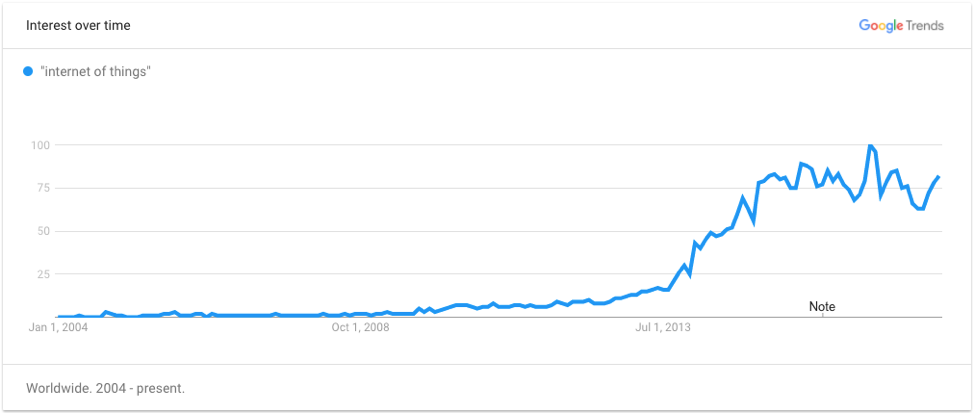 IOT Google Trend interest over time.png