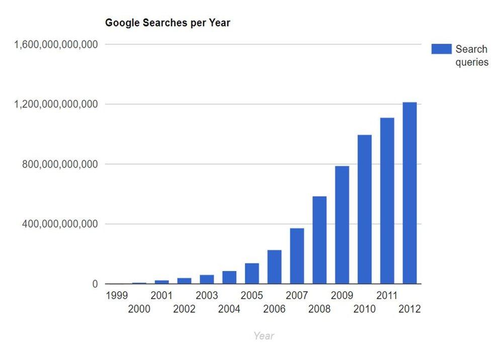 Credit: http://www.internetlivestats.com/google-search-statistics/